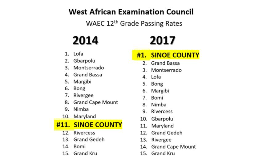 WAEC 2017 - Sinoe County 3.PNG