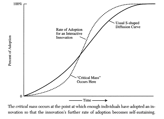 [Graph taken from the book   Diffusion of Innovations, 4th Ed   by By Everett M. Rogers [5]]