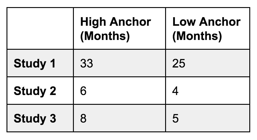 Anchoring Study Chart