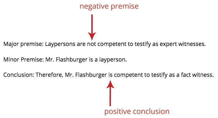 The Fallacy Of Negative Premises And 5 Cases That Failed The Law
