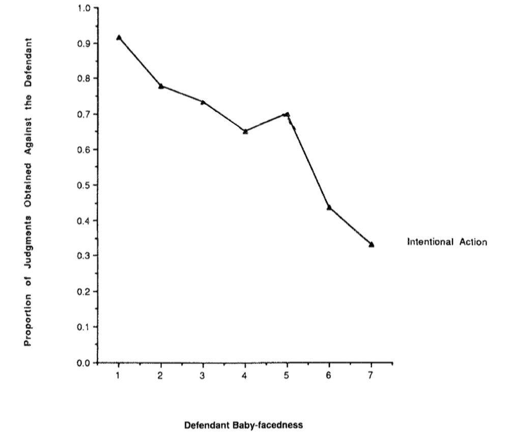 physical attractiveness of defendant Castellow et al, (1990) 'effects of physical attractiveness of the plaintiff (victim) and defendant in sexual harassment judgement', journal of social personality and behaviour 5, 547-62.