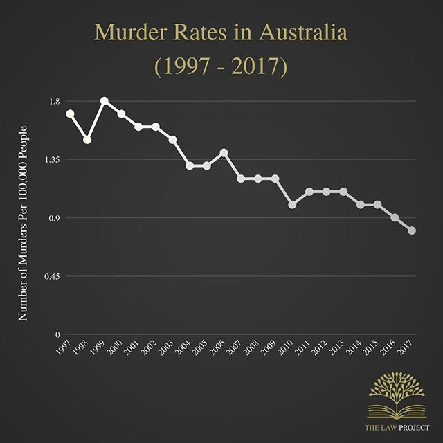 The murder rate in Australia has declined over the last 20 years. This graph displays the number of murders per 100,000 people. For example, in 2017, there were 0.8 murders per 100,000 Australians. ⁣ ⁣ The data for this graph was collected and adapted from the Australian Bureau of Statistics.