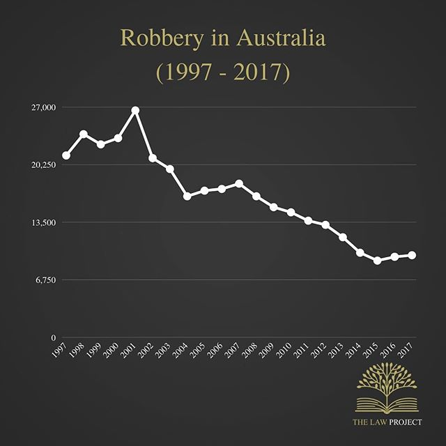 The number of robbery victims has declined over the past 20 years. Additionally, the population has increased which means the ratio of robbery victims to the population has declined even further than the graph displays. ⁣ ⁣ The data for this graph was collected and adapted from the Australian Bureau of Statistics.
