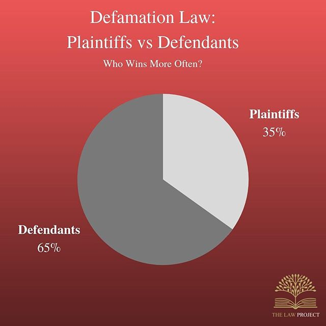 From 2013 to 2017, plaintiffs (the person suing) won 35% of cases and defendants (the person being sued) won 65%. This means, over the last 5 years, people suing for defamation lost 65% of all defamation cases in court. ⁣ ⁣ Edit: For the defendant, 'won' means that the plaintiff's case was dismissed due to either a successful defence, the imputation was not conveyed, the imputation was not defamatory, or for any other reason. ⁣ ⁣ Defamation is the area of law concerned with protecting a person's reputation. ⁣ ⁣ Source: University of Technology Sydney, Centre for Media Transition - 'Trends in Digital Defamation: Defendants, Plaintiffs, Platforms'