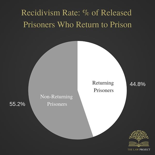 The latest recidivism rate in Australia was at 44.8%. This means that 44.8% of prisoners released during 2014 to 2015 returned to prison within two years (2016 to 2017).⁣⁣ ⁣⁣ The data for this graph was taken and adapted from the Sentencing Advisory Council, 'Released Prisoners Returning to Prison'.