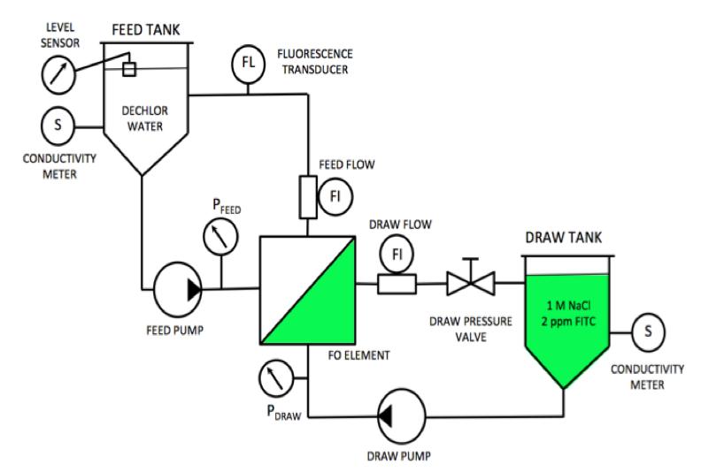 Illustration of Laboratory setup