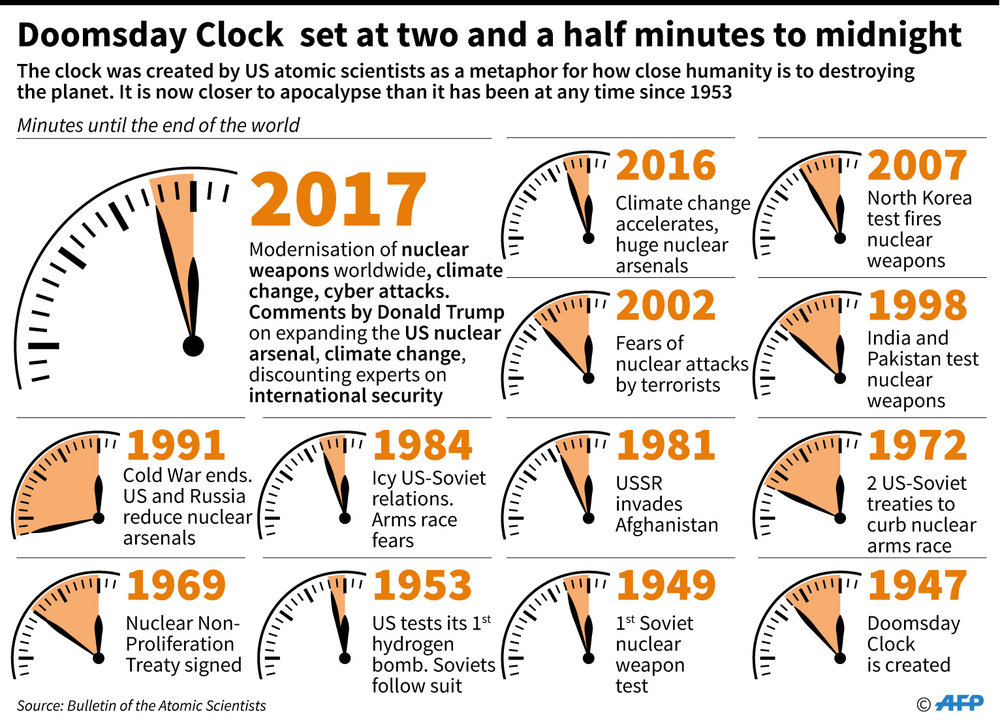 It's two and a half minutes to midnight  - DOOMSDAY CLOCK TIMELINE