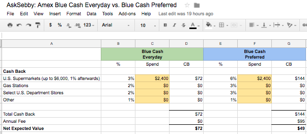 Amex blue cash everyday vs blue cash preferred