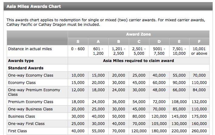 Cathay award zone chart