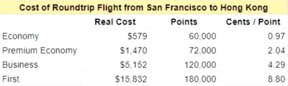 cost of rt flight from sf to hk