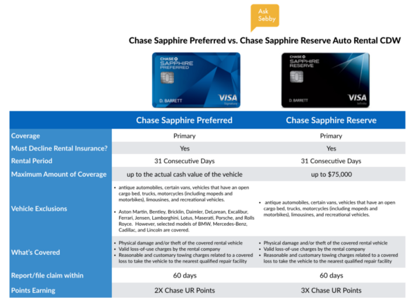 Chase Sapphire Preferred vs. Chase Sapphire Reserve Auto Rental Collision Damage Waiver