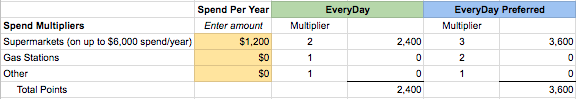 spend multipliers