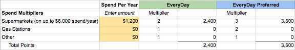 spend multipliers