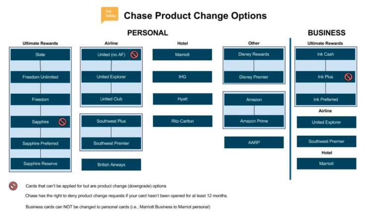 Product change options for chase credit cards asksebby product change options for chase credit cards reheart Gallery