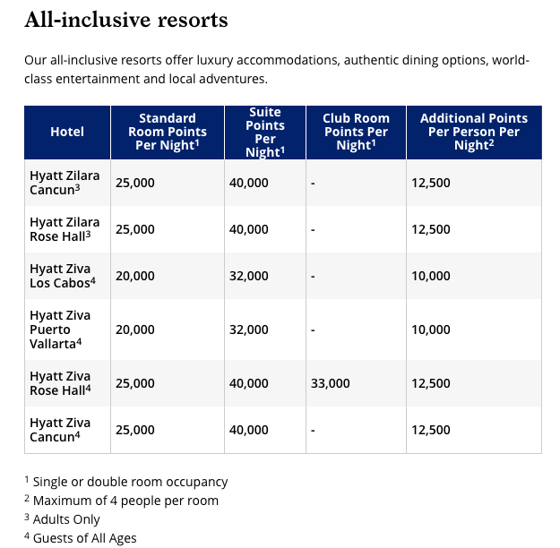 https://world.hyatt.com/content/gp/en/rewards/free-nights-upgrades.html
