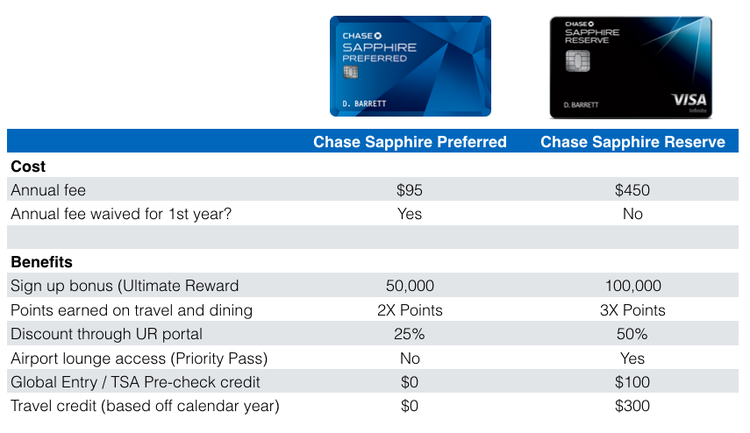 Does It Make Sense to Upgrade to the Chase Sapphire Reserve