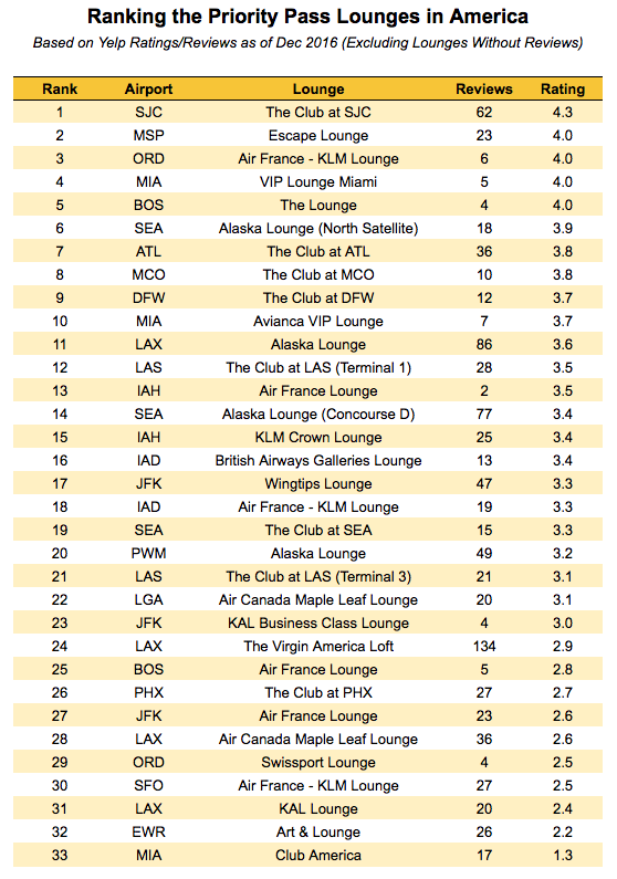 If lounges shared the same rating, we used the number or reviews to determine which lounge was better (or worse).
