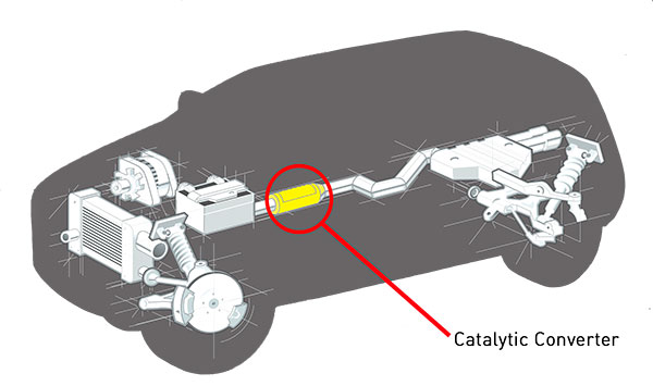 Location of catalytic converter in a car