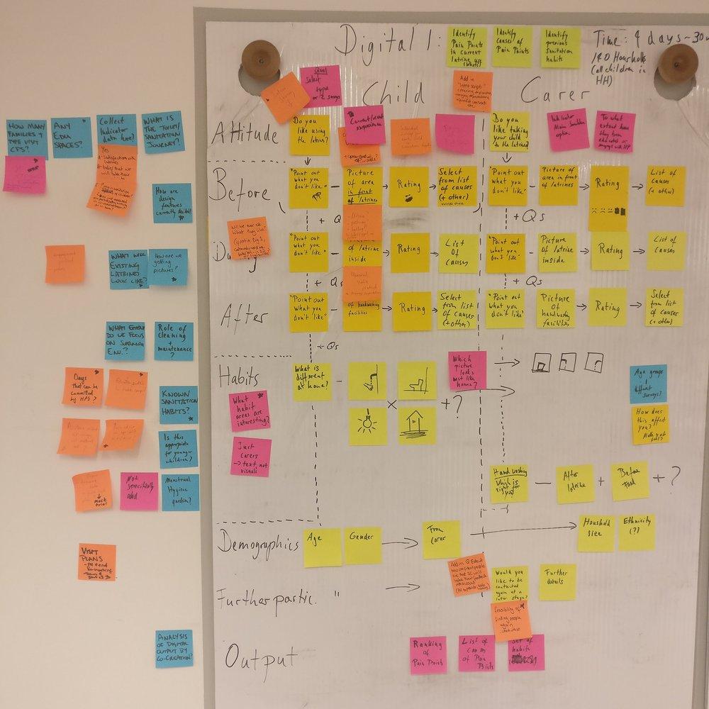 Developing the Methodology