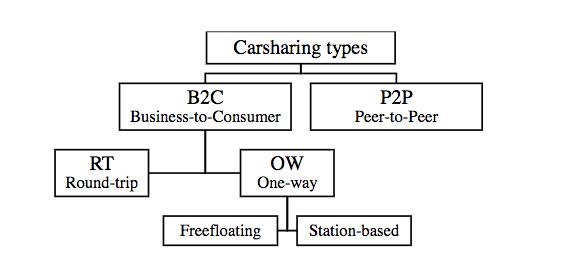 Vormen van autodelen