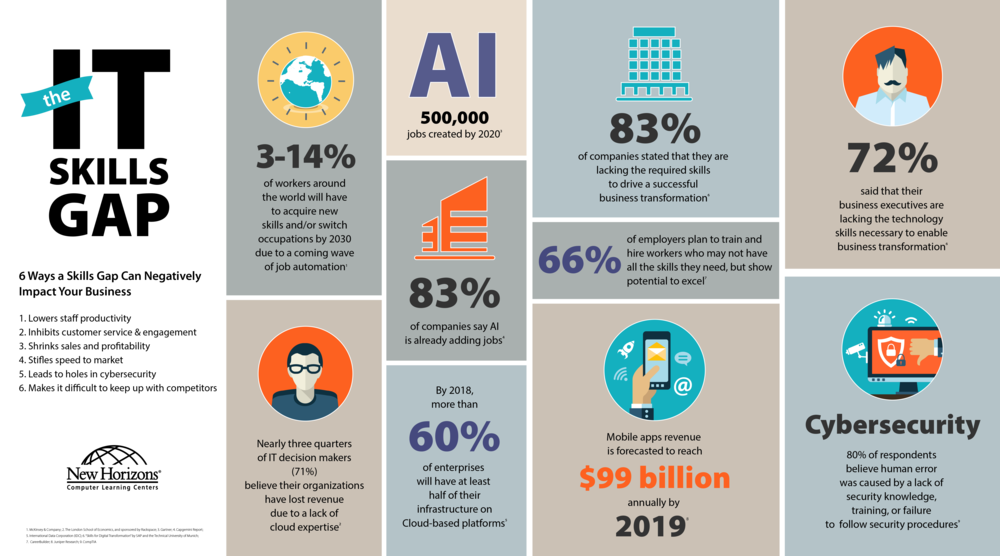 IT-Skills-Gap-2018-NH.png