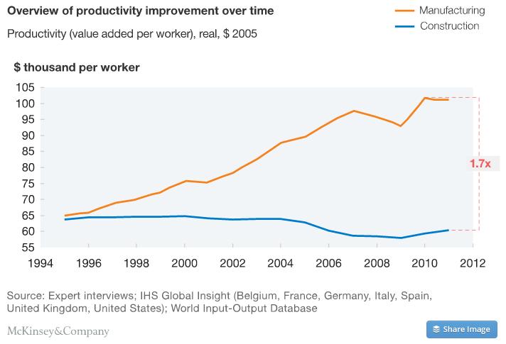 construction productivity imperative