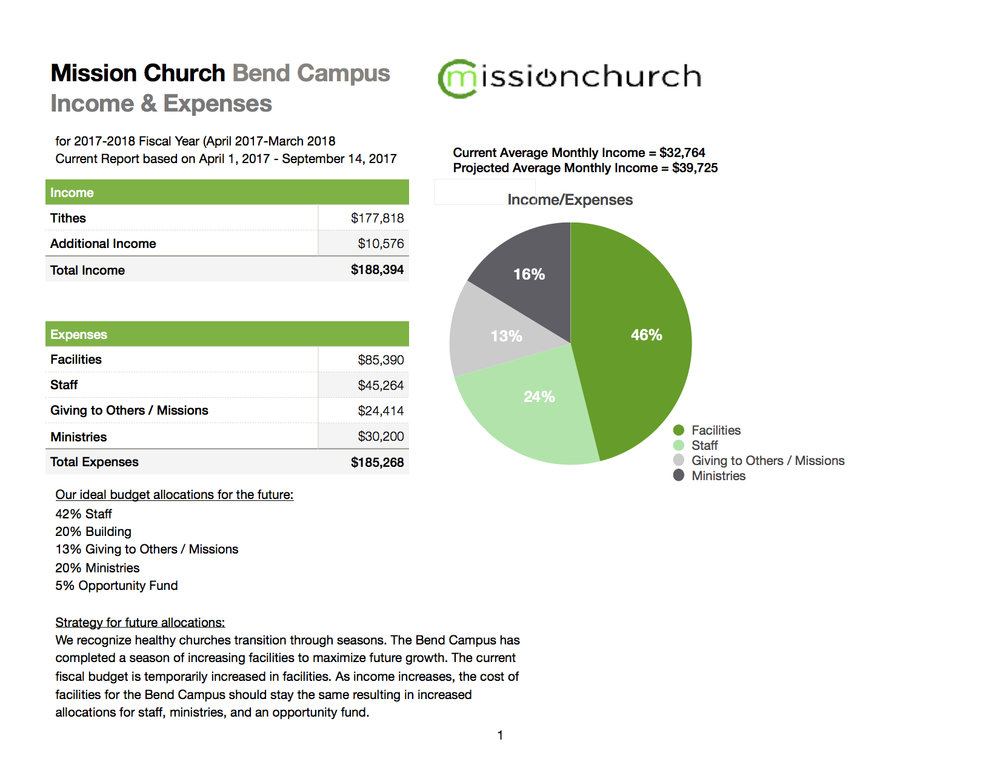Bend Campus Allocations.jpg
