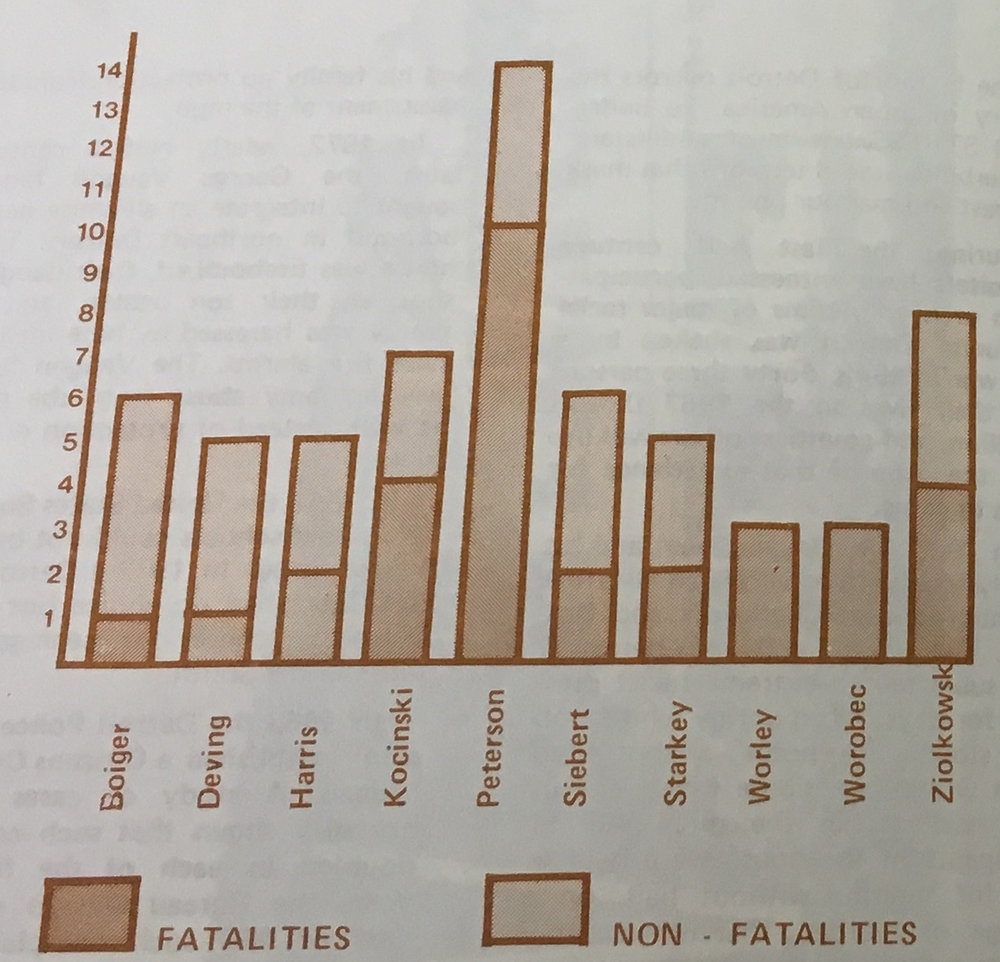 This chart, from a pamphlet created by several organizations opposed to STRESS, compares the shooting count of the most active STRESS officers. Raymond Peterson had the highest total.  Courtesy of the Walter P. Reuther Library at Wayne State University .