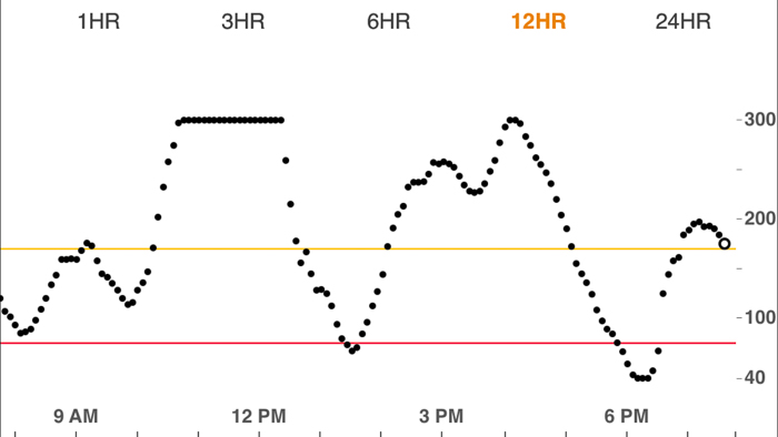 The highest high and lowest low a continuous glucose monitor can read is hit in one day. Ugh.