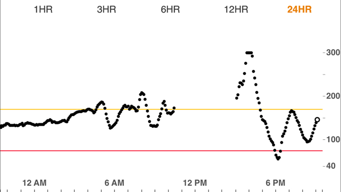 Greek salad kept the blood sugar stable overnight. At 1 PM you can see the giant spike after stepping off the bike.