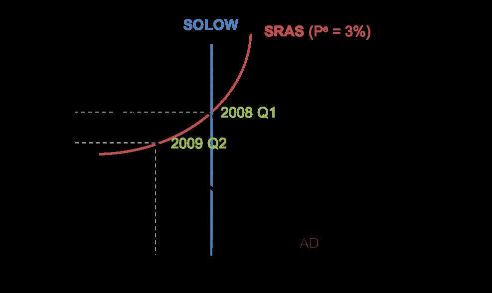 2008 Q1 – 2009 Q2