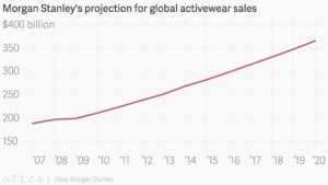 Global-Activewear-Sales-300x169.png