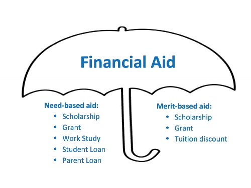 financial aid umbrella. jpeg .jpg