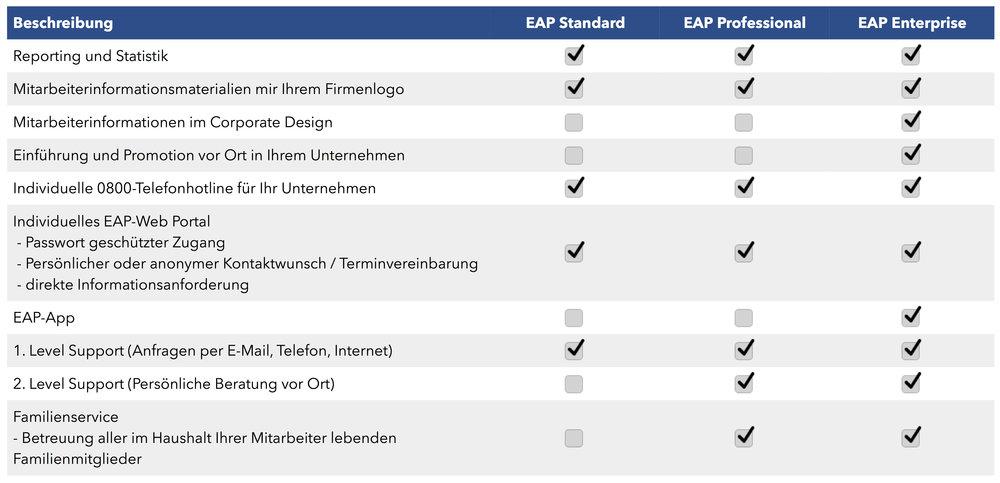 Produktportfolio EAP RPC Consulting GmbH