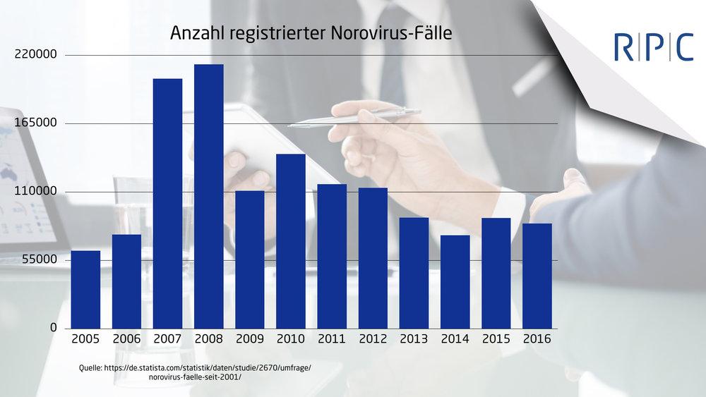 RPC Consulting GmbH Infografik Anzahl registrierter Norovirus-Fälle