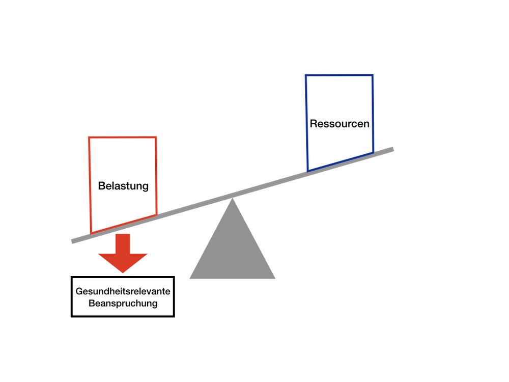 belastungs-beanspruchungs-modell