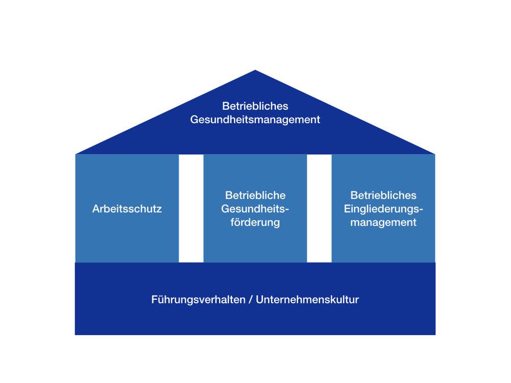 BGM und Arbeitsschutz