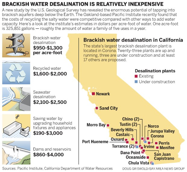 USGS finds vast reserves of brackish groundwater.  San Jose Mercury News.        Apr. 15, 2017