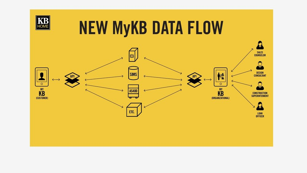 KB Home: MyKB Data Flow