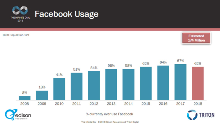The Infinite Dial research series from Edison Research and Triton Digital has been tracking Facebook usage since 2008