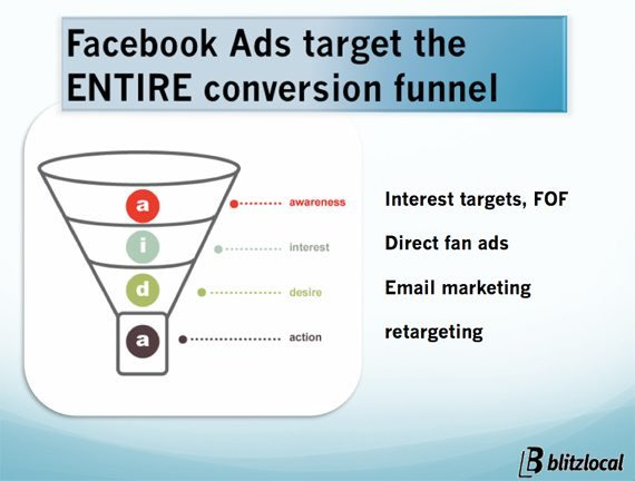 facebook-ad-funnel2