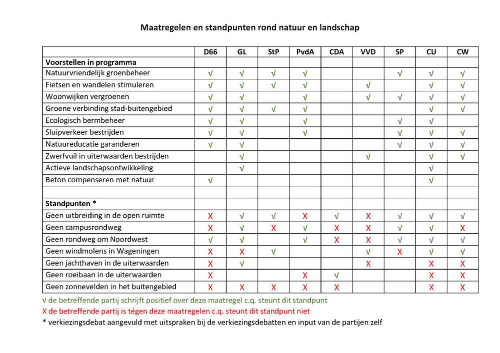Overzicht van beleidsvoorstellen in de verkiezingsprogramma's van de negen partijen die meedoen aan de Wagenings gemeenteraadsverkiezingen, en van standpunten over ontwikkelingen die slecht kunnen uitpakken voor natuur en landschap.