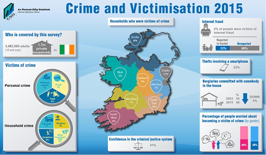 crime stats in Ireland 2015