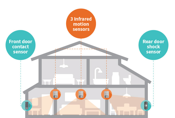 inside of home protected by security sensors