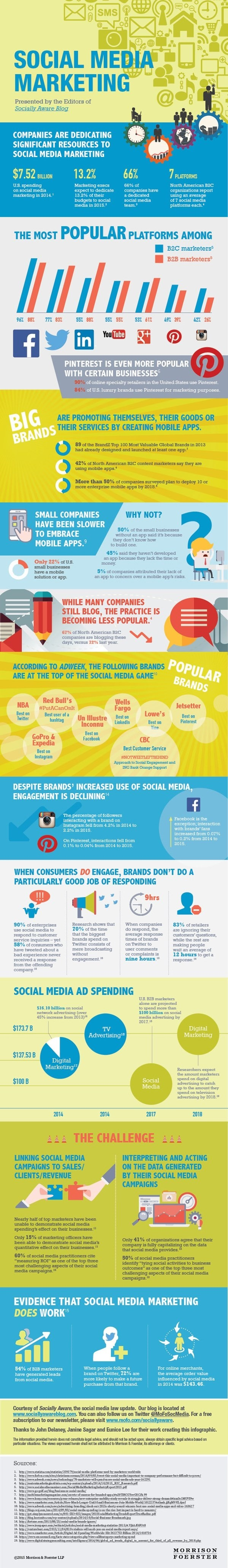 https://thenextscoop.com/the-state-of-social-media-marketing-infographic/