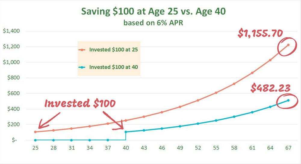 Compound interest comparison. save $100 at 25 versus 40, based on 6% APR