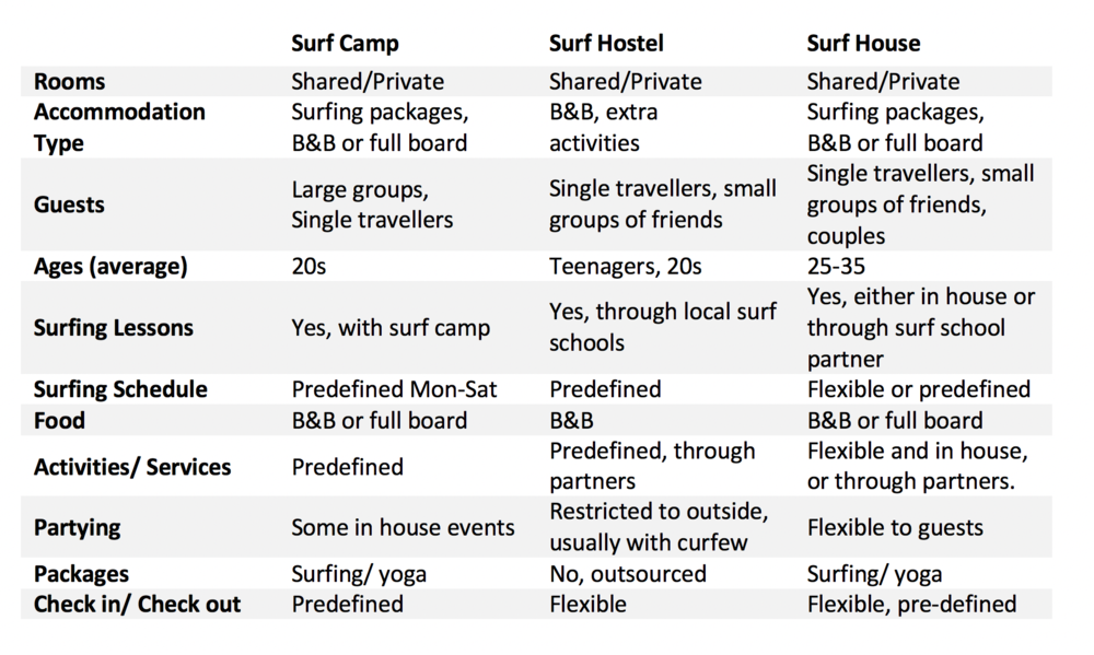 Surfhouse-surfcamp-surfhostel