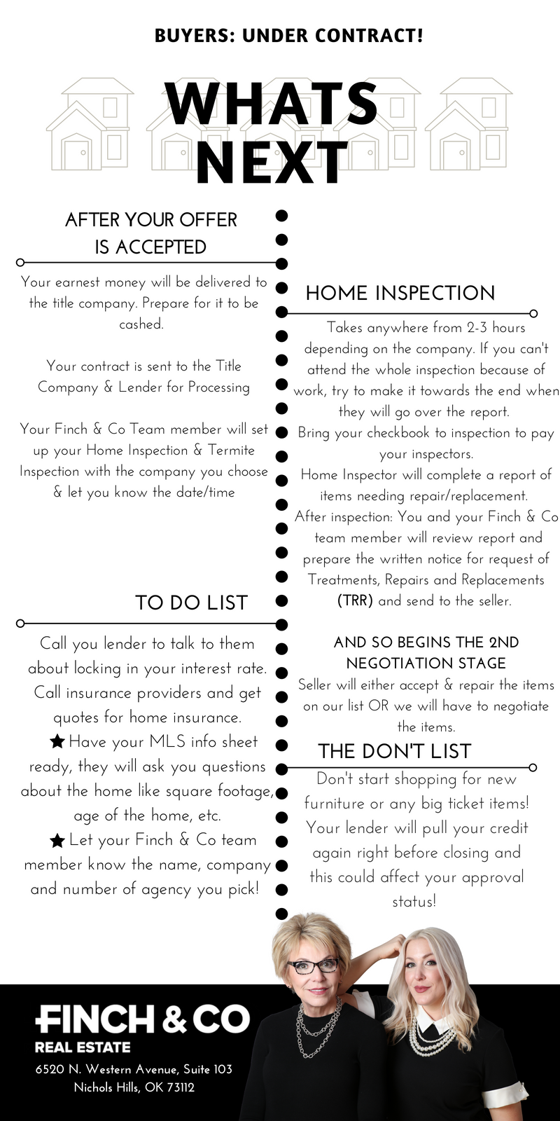 Copy of BUYERS UNDER CONTRACT- WHAT'S NEXT.png