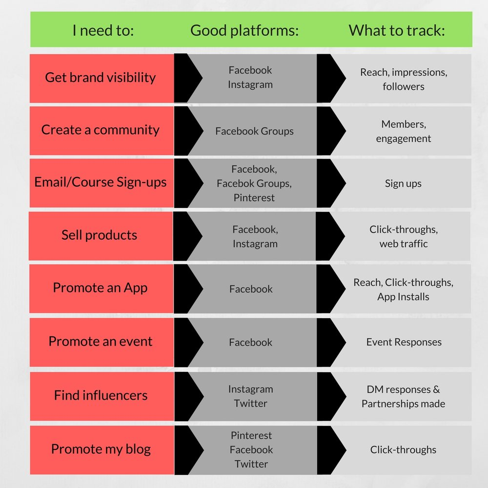Chart to help navigate what metrics to track on social based on your goals.