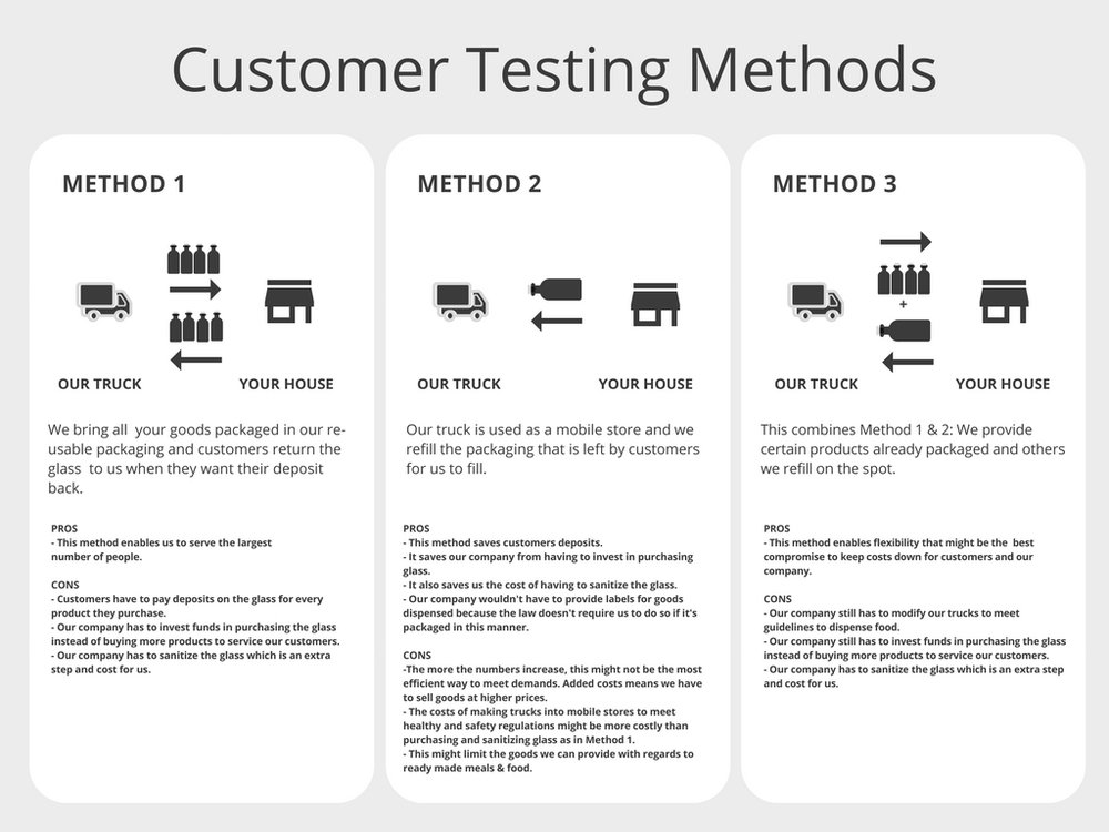 CUSTOMER-TESTNG-METHODS